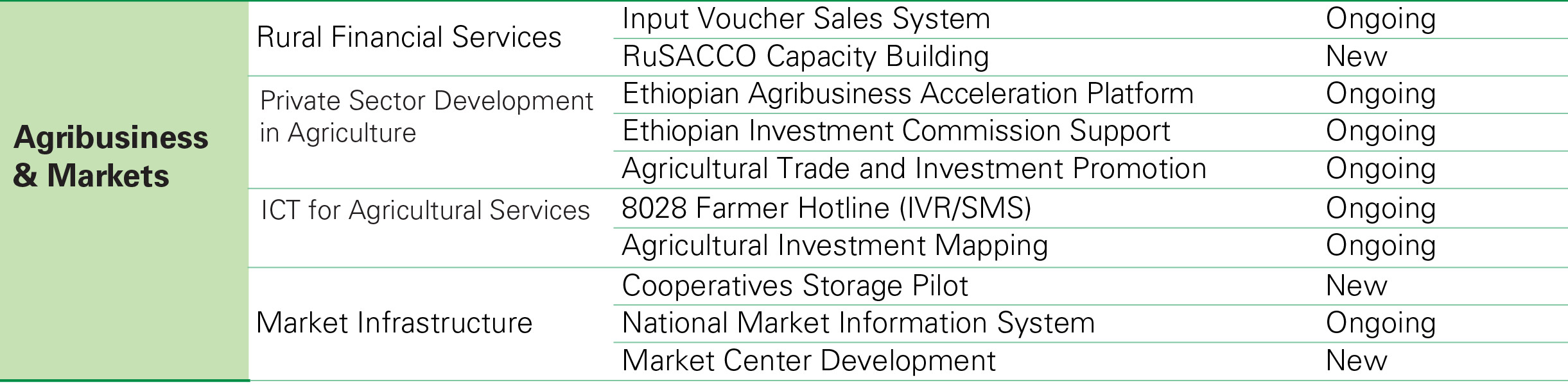 Agribusiness & Markets Projects | ATA